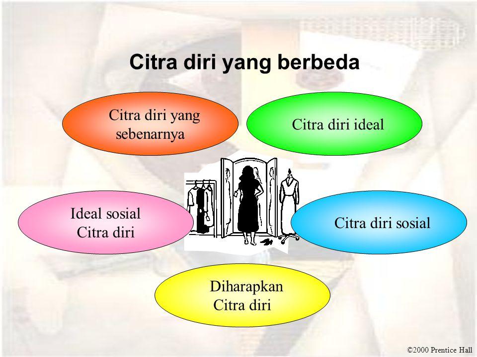 ©2000 Prentice Hall Citra diri yang berbeda Citra diri yang sebenarnya Citra diri ideal Ideal sosial Citra diri Citra diri sosial Diharapkan Citra dir