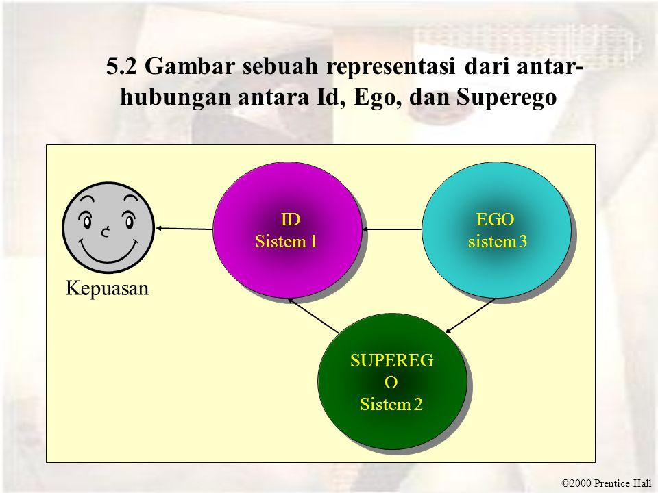 ©2000 Prentice Hall 5.2 Gambar sebuah representasi dari antar- hubungan antara Id, Ego, dan Superego ID Sistem 1 ID Sistem 1 SUPEREG O Sistem 2 SUPERE