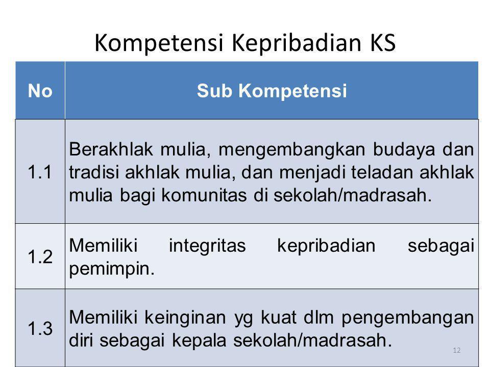 Kompetensi Kepribadian KS NoSub Kompetensi 1.1 Berakhlak mulia, mengembangkan budaya dan tradisi akhlak mulia, dan menjadi teladan akhlak mulia bagi k
