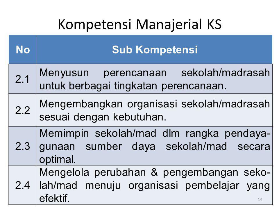 Kompetensi Manajerial KS NoSub Kompetensi 2.1 Menyusun perencanaan sekolah/madrasah untuk berbagai tingkatan perencanaan. 2.2 Mengembangkan organisasi