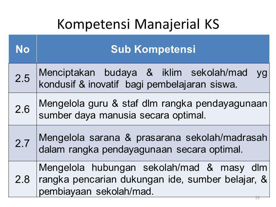 Kompetensi Manajerial KS NoSub Kompetensi 2.5 Menciptakan budaya & iklim sekolah/mad yg kondusif & inovatif bagi pembelajaran siswa. 2.6 Mengelola gur