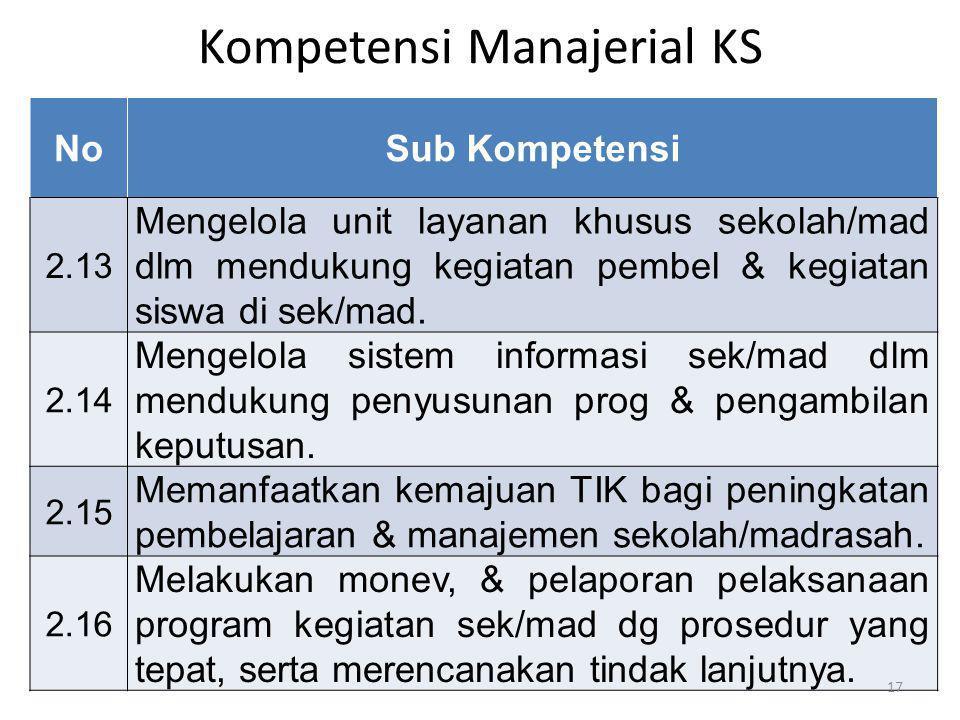 Kompetensi Manajerial KS NoSub Kompetensi 2.13 Mengelola unit layanan khusus sekolah/mad dlm mendukung kegiatan pembel & kegiatan siswa di sek/mad. 2.
