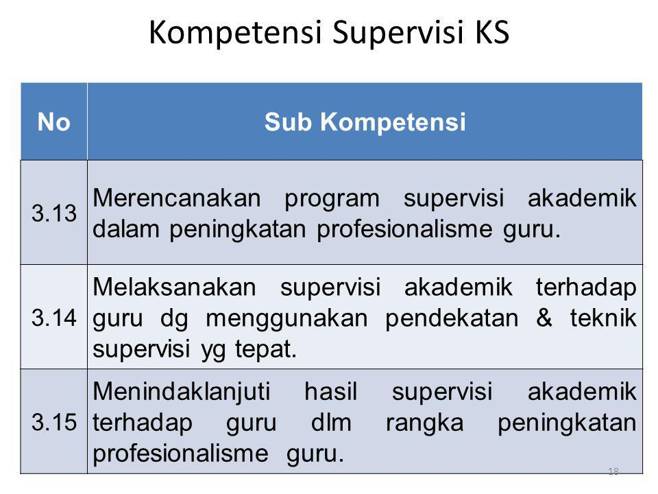 Kompetensi Supervisi KS NoSub Kompetensi 3.13 Merencanakan program supervisi akademik dalam peningkatan profesionalisme guru. 3.14 Melaksanakan superv