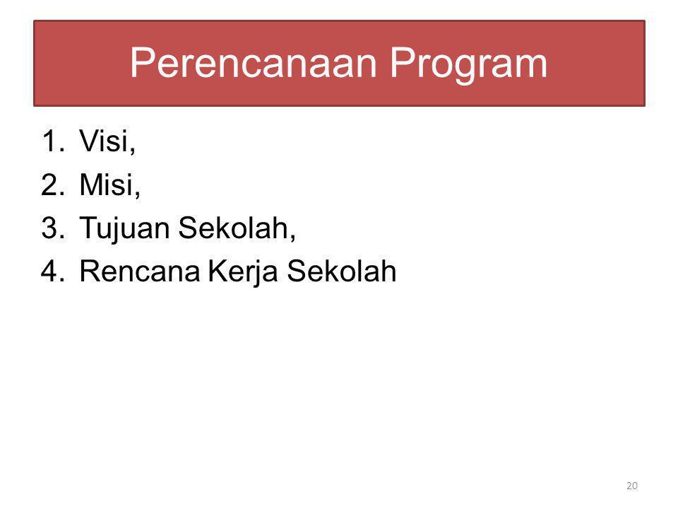 Perencanaan Program 1.Visi, 2.Misi, 3.Tujuan Sekolah, 4.Rencana Kerja Sekolah 20