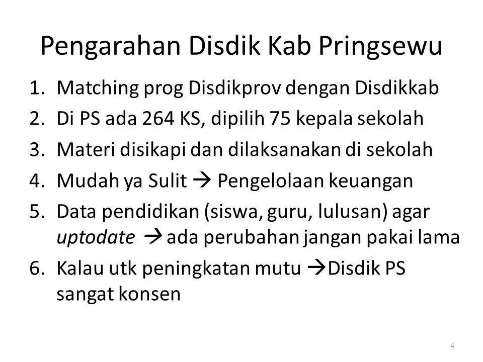 Pengarahan Disdik Kab Pringsewu 1.Matching prog Disdikprov dengan Disdikkab 2.Di PS ada 264 KS, dipilih 75 kepala sekolah 3.Materi disikapi dan dilaks