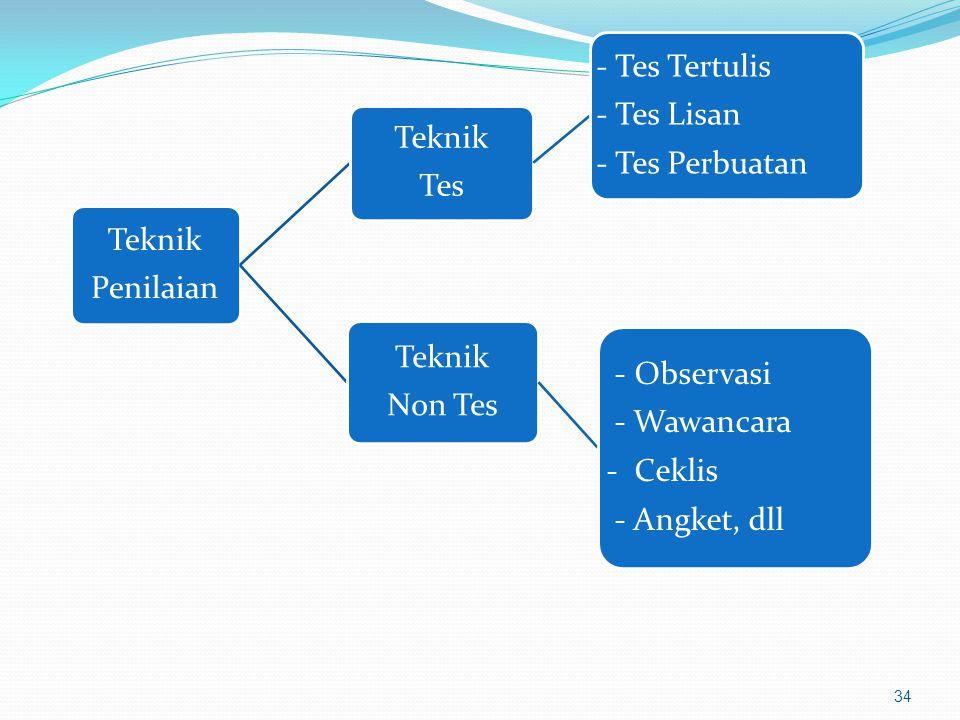 Teknik Penilaian Teknik Tes - Tes Tertulis - Tes Lisan - Tes Perbuatan Teknik Non Tes - Observasi - Wawancara - Ceklis - Angket, dll 34