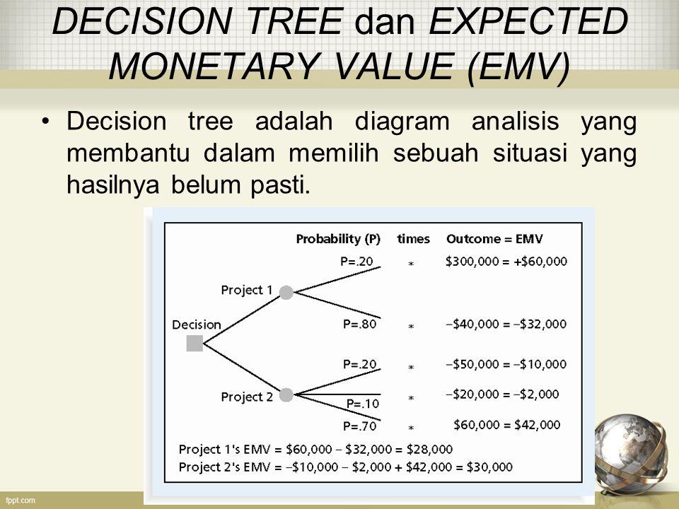 DECISION TREE dan EXPECTED MONETARY VALUE (EMV) Decision tree adalah diagram analisis yang membantu dalam memilih sebuah situasi yang hasilnya belum pasti.