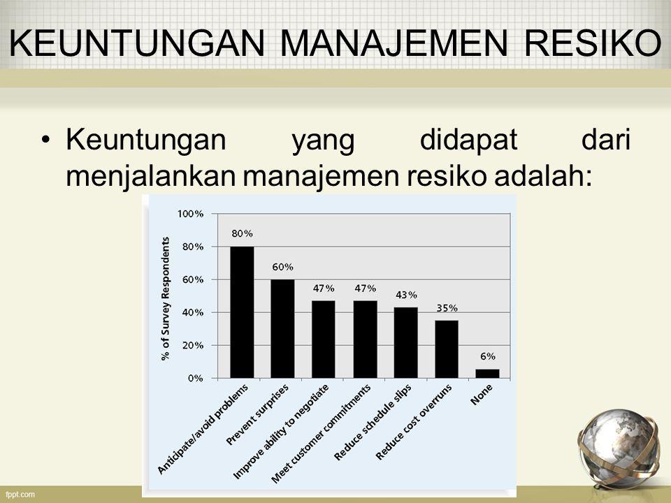 KEUNTUNGAN MANAJEMEN RESIKO Keuntungan yang didapat dari menjalankan manajemen resiko adalah: