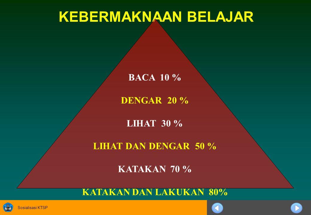 Sosialisasi KTSP KEBERMAKNAAN BELAJAR BACA 10 % DENGAR 20 % LIHAT 30 % LIHAT DAN DENGAR 50 % KATAKAN 70 % KATAKAN DAN LAKUKAN 80%