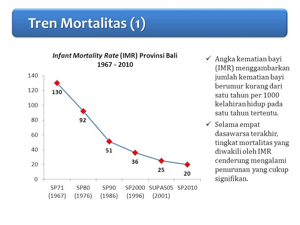 PENDAHULUAN Tren Mortalitas (1) Tren Mortalitas (1) Tren Mortalitas (1) Tren Mortalitas (1) Angka kematian bayi (IMR) menggambarkan jumlah kematian ba