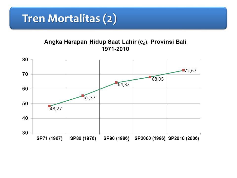 PENDAHULUAN Tren Mortalitas (2) Tren Mortalitas (2) Tren Mortalitas (2) Tren Mortalitas (2)