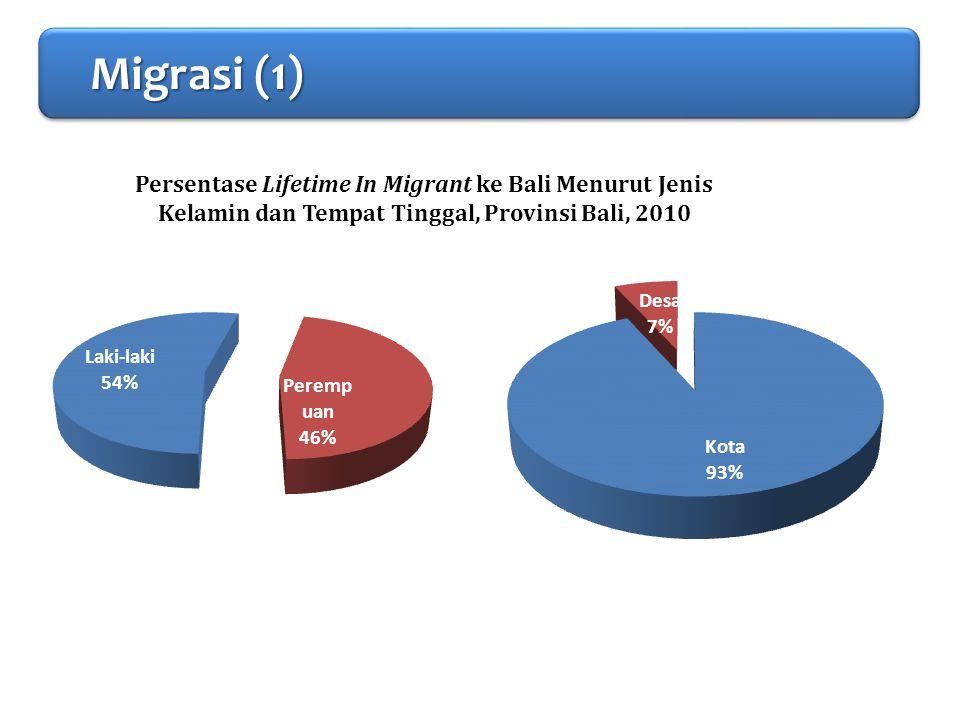 PENDAHULUAN Migrasi (1) Migrasi (1) Migrasi (1) Migrasi (1) Persentase Lifetime In Migrant ke Bali Menurut Jenis Kelamin dan Tempat Tinggal, Provinsi