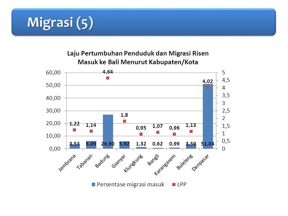 PENDAHULUAN Migrasi (5) Migrasi (5) Migrasi (5) Migrasi (5)