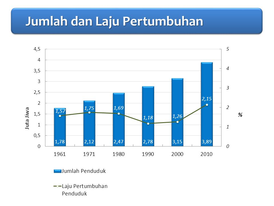 PENDAHULUAN Jumlah dan Laju Pertumbuhan Jumlah dan Laju Pertumbuhan Jumlah dan Laju Pertumbuhan Jumlah dan Laju Pertumbuhan
