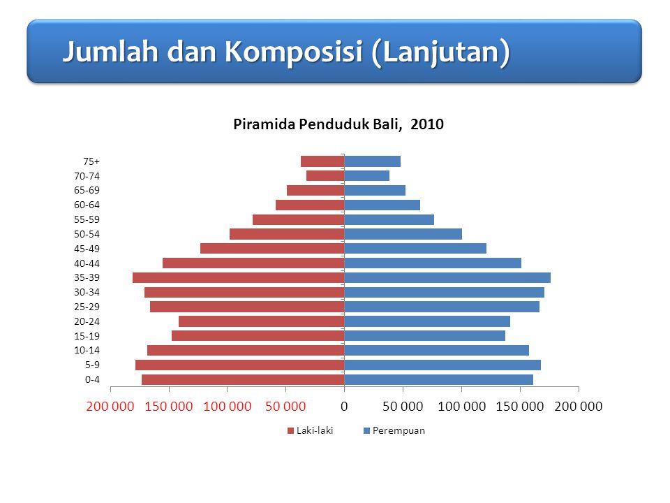 PENDAHULUAN Migrasi (1) Migrasi (1) Migrasi (1) Migrasi (1) Persentase Lifetime In Migrant ke Bali Menurut Jenis Kelamin dan Tempat Tinggal, Provinsi Bali, 2010