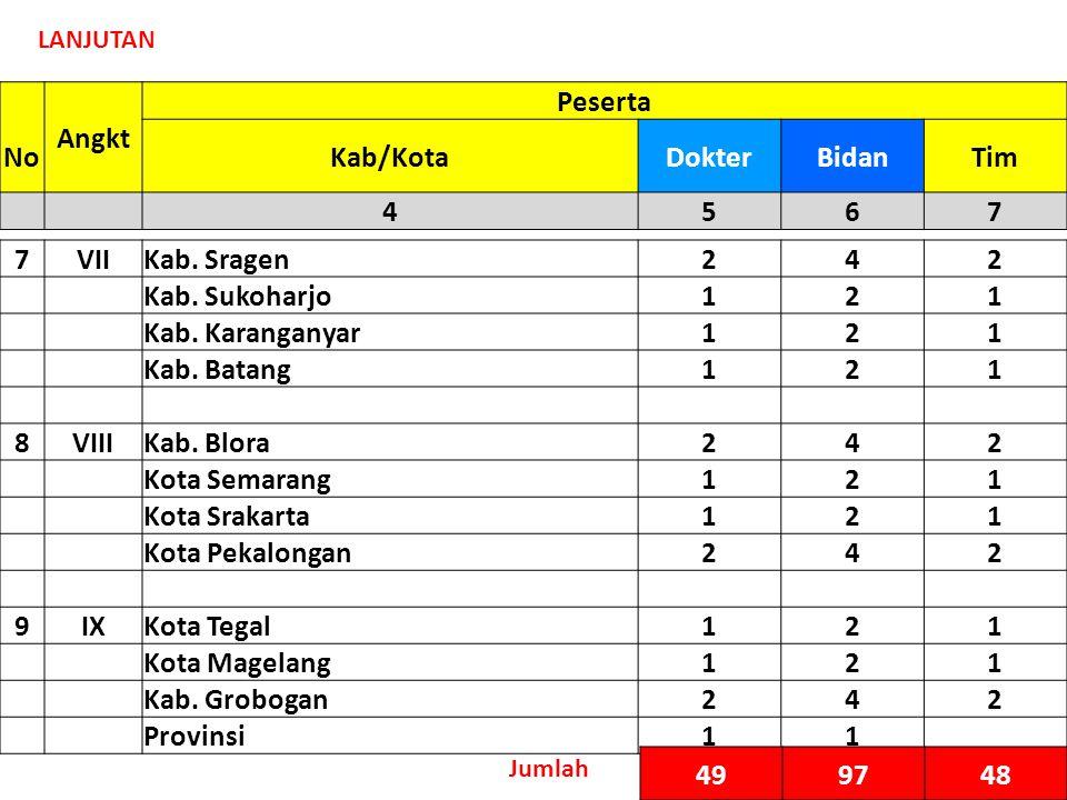 Angkt Peserta NoKab/KotaDokterBidanTim 4567 LANJUTAN 7VIIKab.