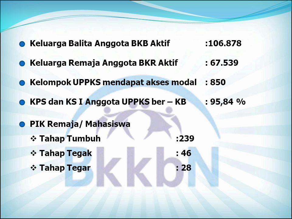 Peserta KB Aktif 2010 JUMLAH PA 1.083.224 JUMLAH PUS 1.533.422 % PA/PUS 70,64 Sumber : Rek Prov.
