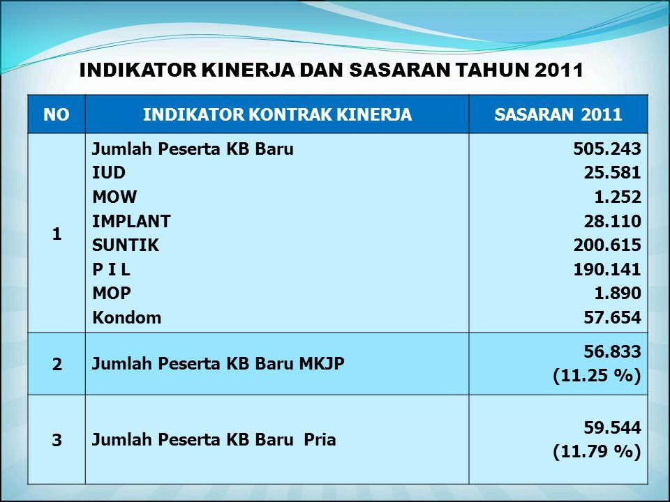 7. Meningkatkan pelayanan KB bagi keluarga miskin/GAKIN dan RENTAN (KPS & KS I) dan daerah GALCILTAS. 8. Meningkatkan Pengetahuan, Sikap dan Perilaku