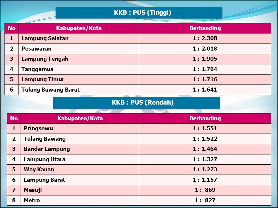NoKabupaten/Kota% 1Bandar Lampung761, 54 2Mesuji671, 43 3Pesawaran571, 43 4Pringsewu550, 00 5Metro540, 00 6Way Kanan500, 00 7Lampung Timur466, 67 8Lam