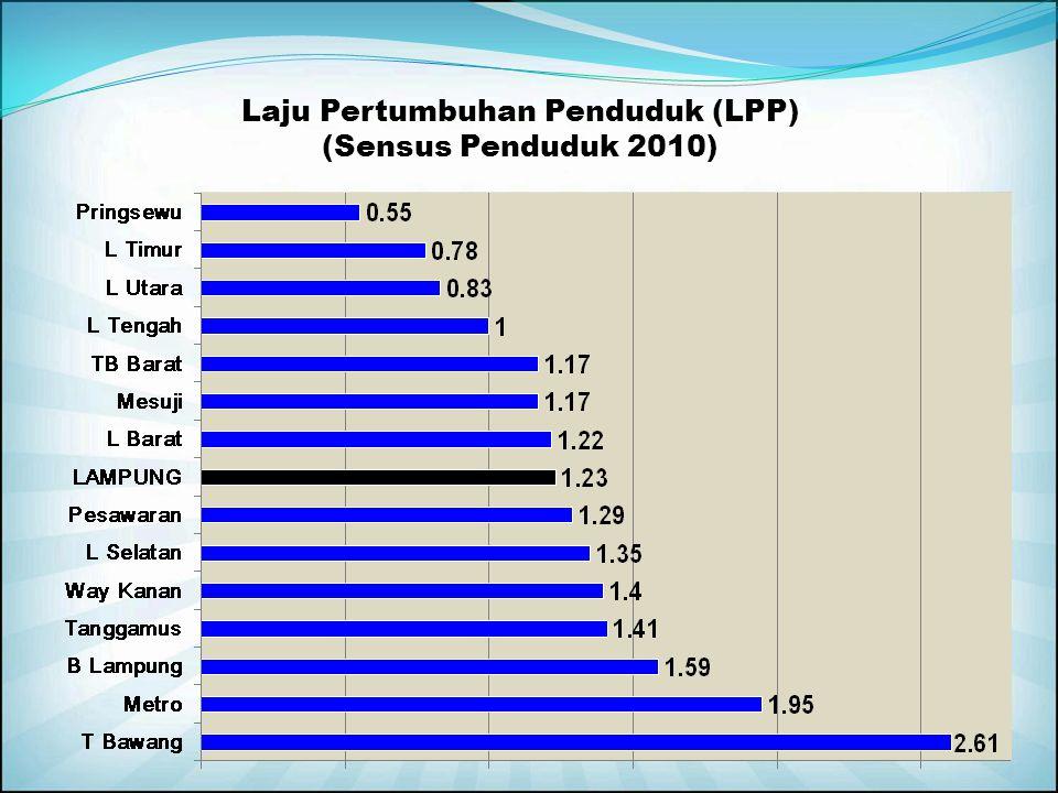 Laju Pertumbuhan Penduduk (LPP) (Sensus Penduduk 2010)