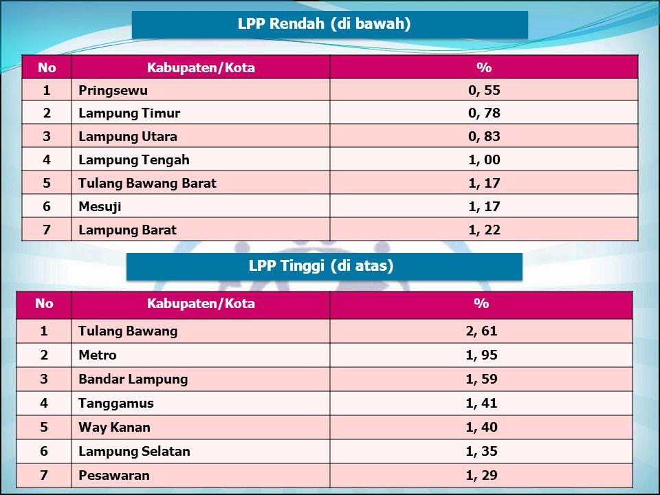NoKabupaten/Kota% 1Way Kanan74, 63 2Lampung Tengah74, 54 3Metro74, 21 4Bandar Lampung71, 61 5Lampung Selatan70, 44 6Tulang Bawang70, 26 PA/PUS Tinggi