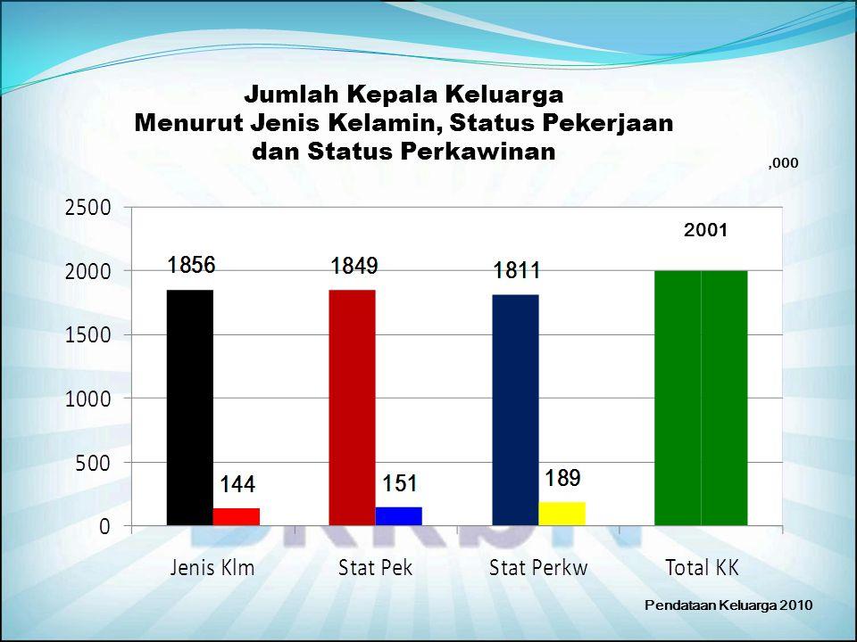 Jumlah Kepala Keluarga Menurut Jenis Kelamin, Status Pekerjaan dan Status Perkawinan 2001,000 Pendataan Keluarga 2010