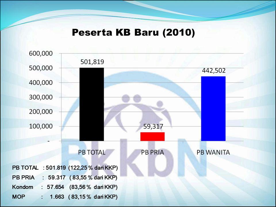 Prosentase PUS menurut Kelompok Umur Pendataan Keluarga 2010 (577.719) (886.086) Jumlah PUS 1.527.399 (63.594) (577.719) (886.086) 37, 82% 4,16% 58, 6