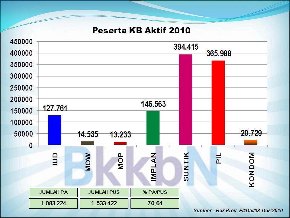 Peserta KB Baru (2010) PB TOTAL : 501.819 (122,25 % dari KKP) PB PRIA : 59.317 ( 83,55 % dari KKP) Kondom : 57.654 (83,56 % dari KKP) MOP : 1.663 ( 83,15 % dari KKP)