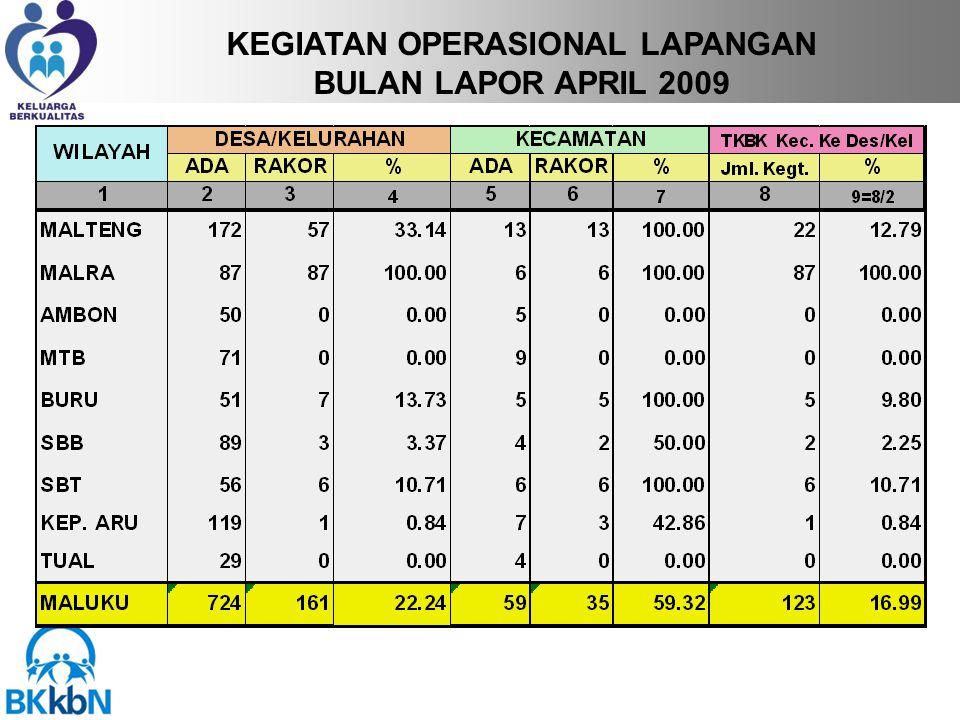 KEGIATAN OPERASIONAL LAPANGAN BULAN LAPOR APRIL 2009
