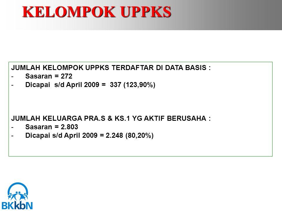 JUMLAH KELOMPOK UPPKS TERDAFTAR DI DATA BASIS : -Sasaran = 272 -Dicapai s/d April 2009 = 337 (123,90%) JUMLAH KELUARGA PRA.S & KS.1 YG AKTIF BERUSAHA : -Sasaran = 2.803 -Dicapai s/d April 2009 = 2.248 (80,20%) KELOMPOK UPPKS