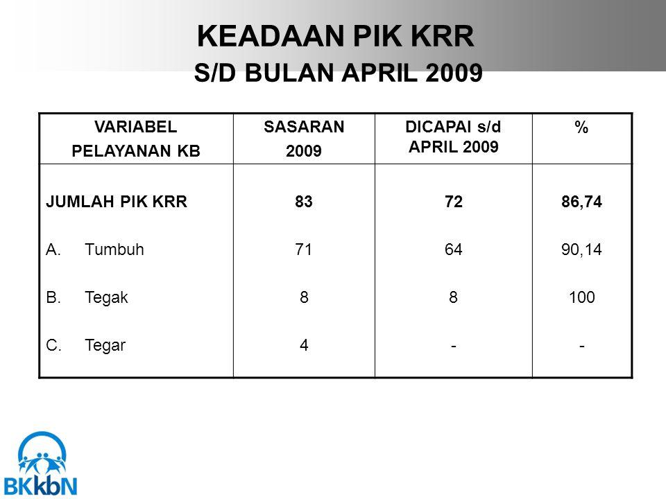 KEADAAN PIK KRR S/D BULAN APRIL 2009 VARIABEL PELAYANAN KB SASARAN 2009 DICAPAI s/d APRIL 2009 % JUMLAH PIK KRR A.Tumbuh B.Tegak C.Tegar 83 71 8 4 72 64 8 - 86,74 90,14 100 -