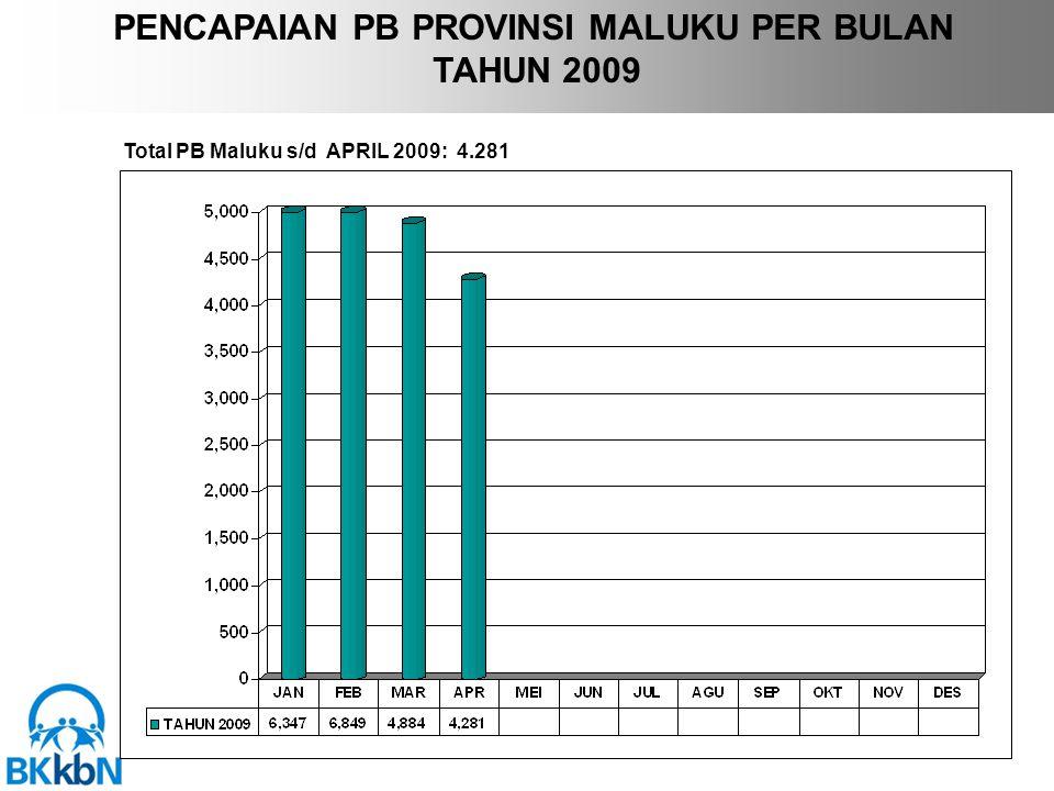 PENCAPAIAN PB PROVINSI MALUKU PER BULAN TAHUN 2009 Total PB Maluku s/d APRIL 2009: 4.281