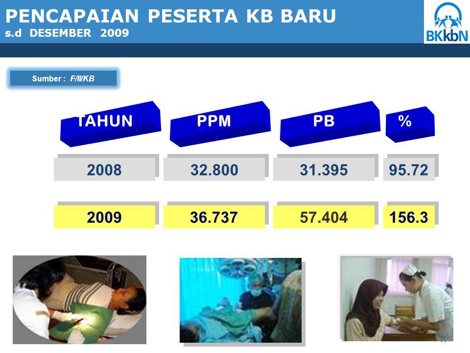 11 Sumber : F/II/KB TAHUN PPM PB % 2008 32.800 31.395 95.72 2009 36.737 57.404 156.3 PENCAPAIAN PESERTA KB BARU s.d DESEMBER 2009