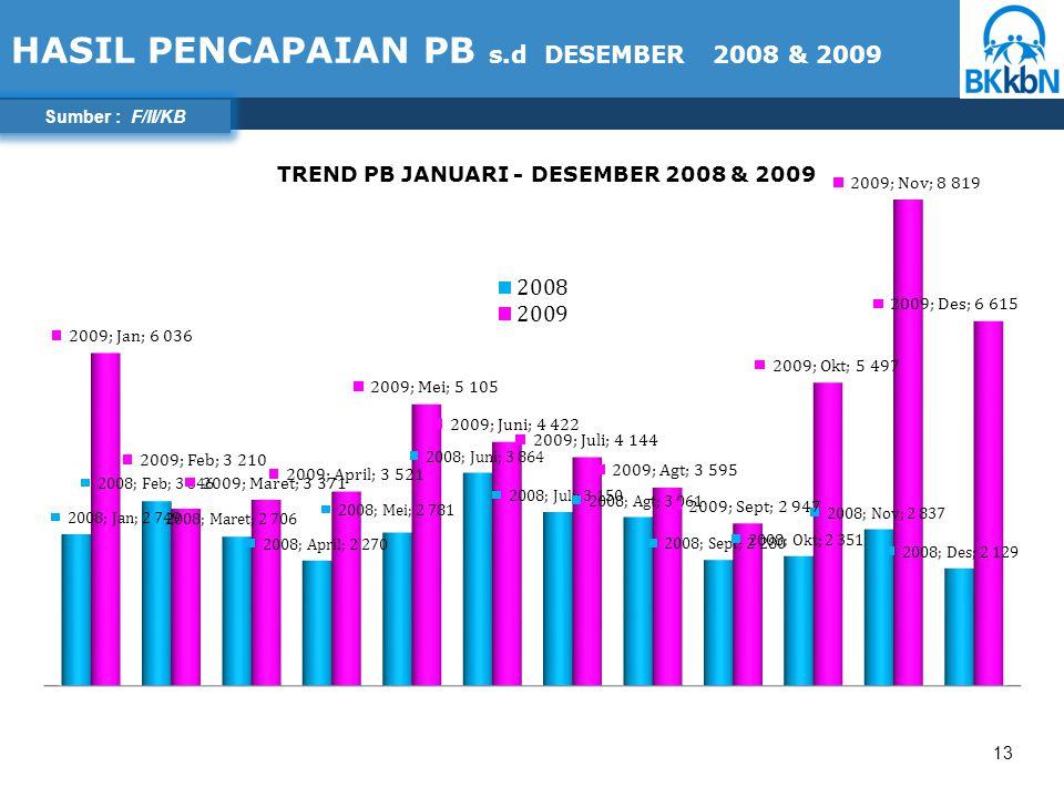 13 HASIL PENCAPAIAN PB s.d DESEMBER 2008 & 2009 Sumber : F/II/KB