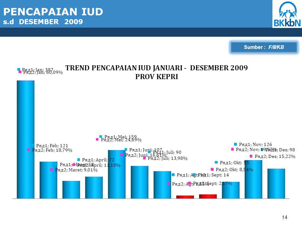14 PENCAPAIAN IUD s.d DESEMBER 2009 Sumber : F/II/KB