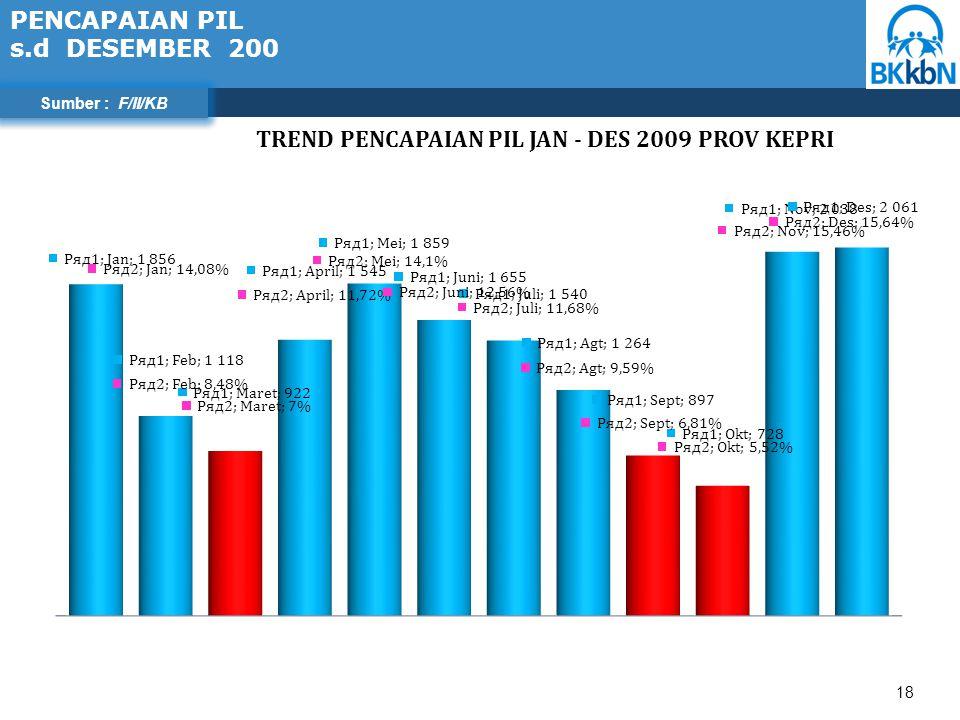 18 Sumber : F/II/KB PENCAPAIAN PIL s.d DESEMBER 200