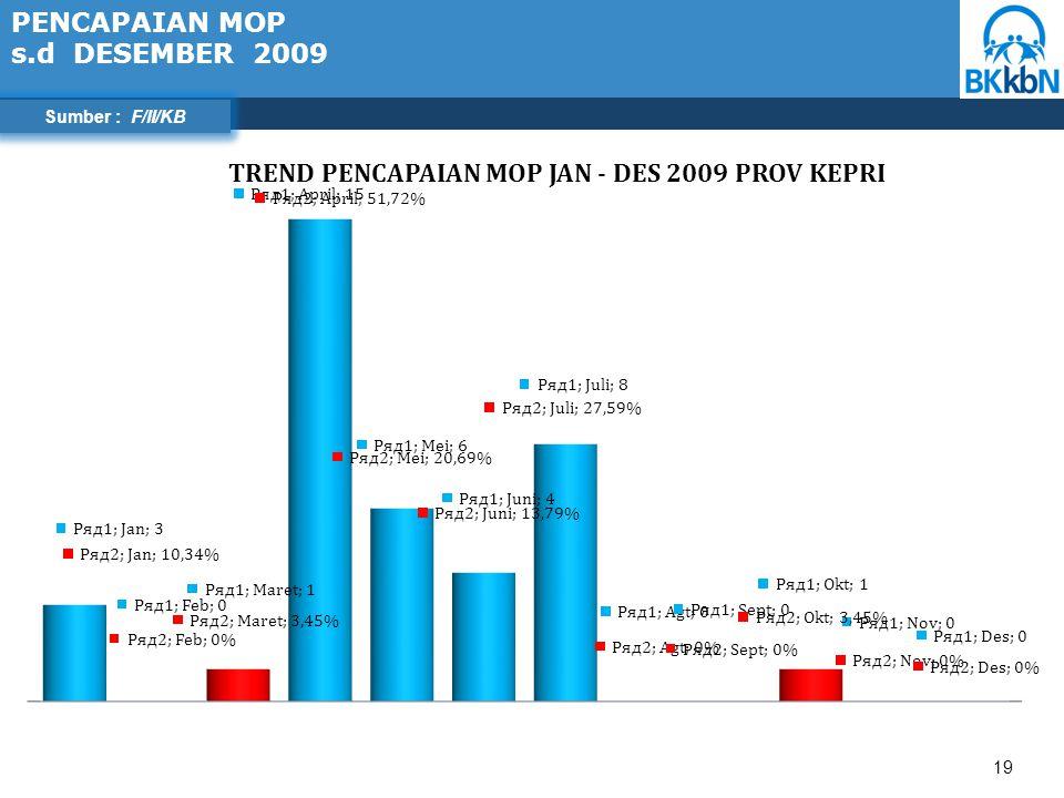 19 Sumber : F/II/KB PENCAPAIAN MOP s.d DESEMBER 2009