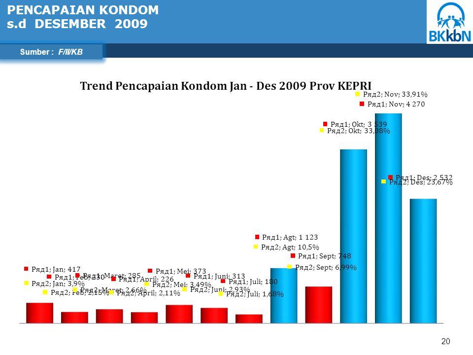 20 58,41 PENCAPAIAN KONDOM s.d DESEMBER 2009 Sumber : F/II/KB