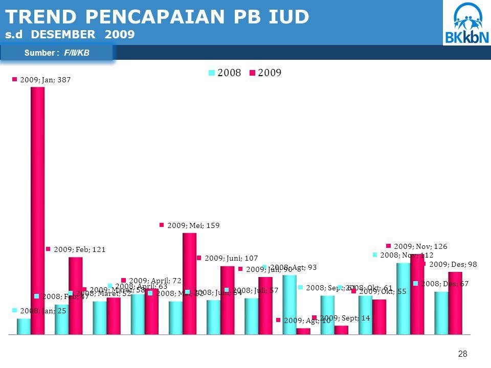28 TREND PENCAPAIAN PB IUD s.d DESEMBER 2009 Sumber : F/II/KB
