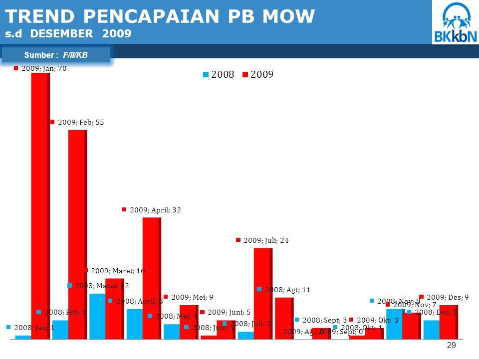 29 Sumber : F/II/KB TREND PENCAPAIAN PB MOW s.d DESEMBER 2009