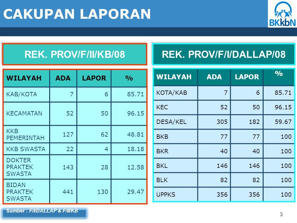 GRAFIK SEBARAN % PENCAPAIAN KELUARGA PUNYA BALITA AKTIF KEGIATAN BKB THD KKP 2009 s.d NOVEMBER 2009 44 Sumber : F/I/Dallap DI ATAS PENCAPAIAN Prov ( = >66.66)  4 kab/kota PENCAPAIAN Prov(%): 56.57 DI BAWAH PENCAPAIAN Prov ( < 33.33)  2 kab/kota
