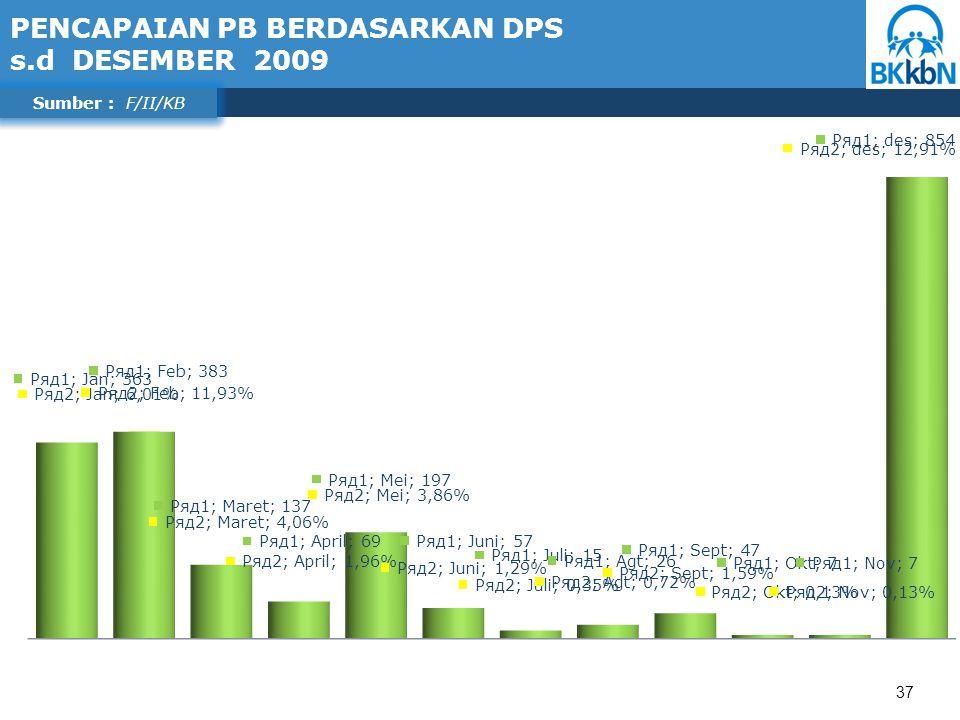 37 Sumber : F/II/KB PENCAPAIAN PB BERDASARKAN DPS s.d DESEMBER 2009