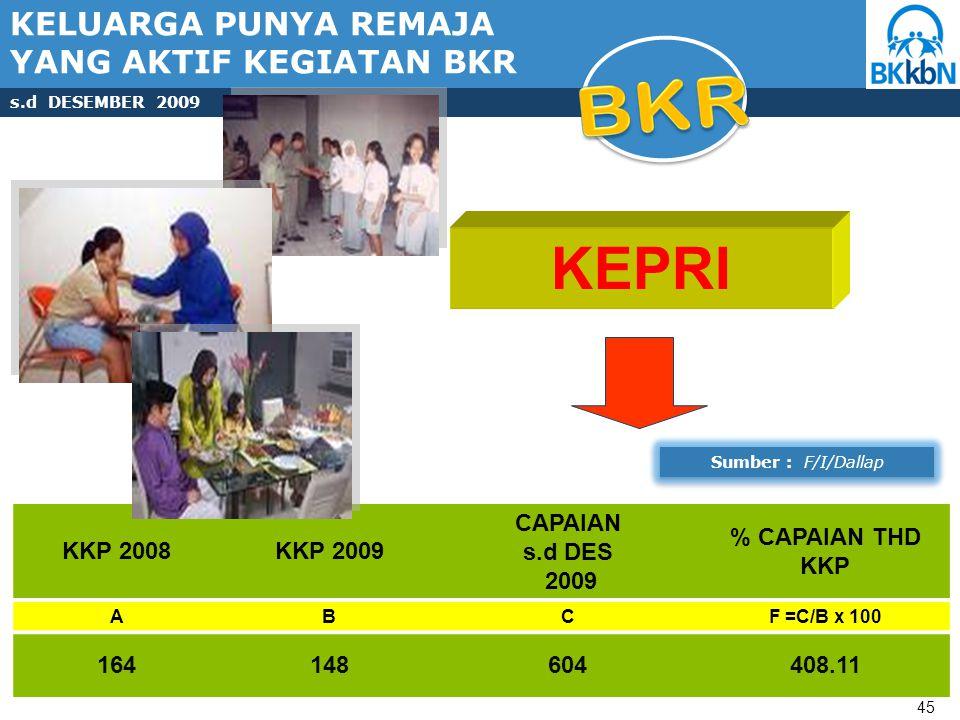 KKP 2008KKP 2009 CAPAIAN s.d DES 2009 % CAPAIAN THD KKP ABCF =C/B x 100 164148604408.11 45 KEPRI KELUARGA PUNYA REMAJA YANG AKTIF KEGIATAN BKR s.d DESEMBER 2009 Sumber : F/I/Dallap