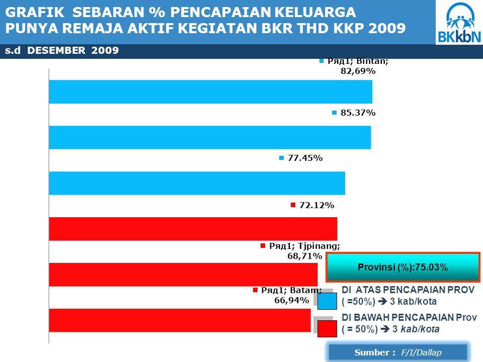 GRAFIK SEBARAN % PENCAPAIAN KELUARGA PUNYA REMAJA AKTIF KEGIATAN BKR THD KKP 2009 s.d DESEMBER 2009 DI ATAS PENCAPAIAN PROV ( =50%)  3 kab/kota Provinsi (%):75.03% DI BAWAH PENCAPAIAN Prov ( = 50%)  3 kab/kota Sumber : F/I/Dallap