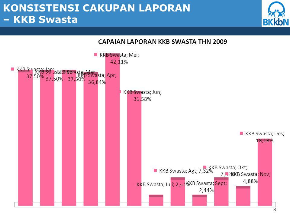 79 PB Menurut Tempat Pelayan Kota Tjpinang s/d Des 2009