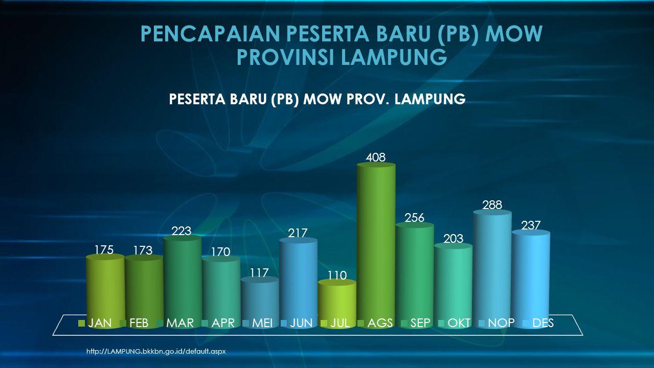 http://LAMPUNG.bkkbn.go.id/default.aspx PENCAPAIAN PESERTA BARU (PB) MOW PROVINSI LAMPUNG