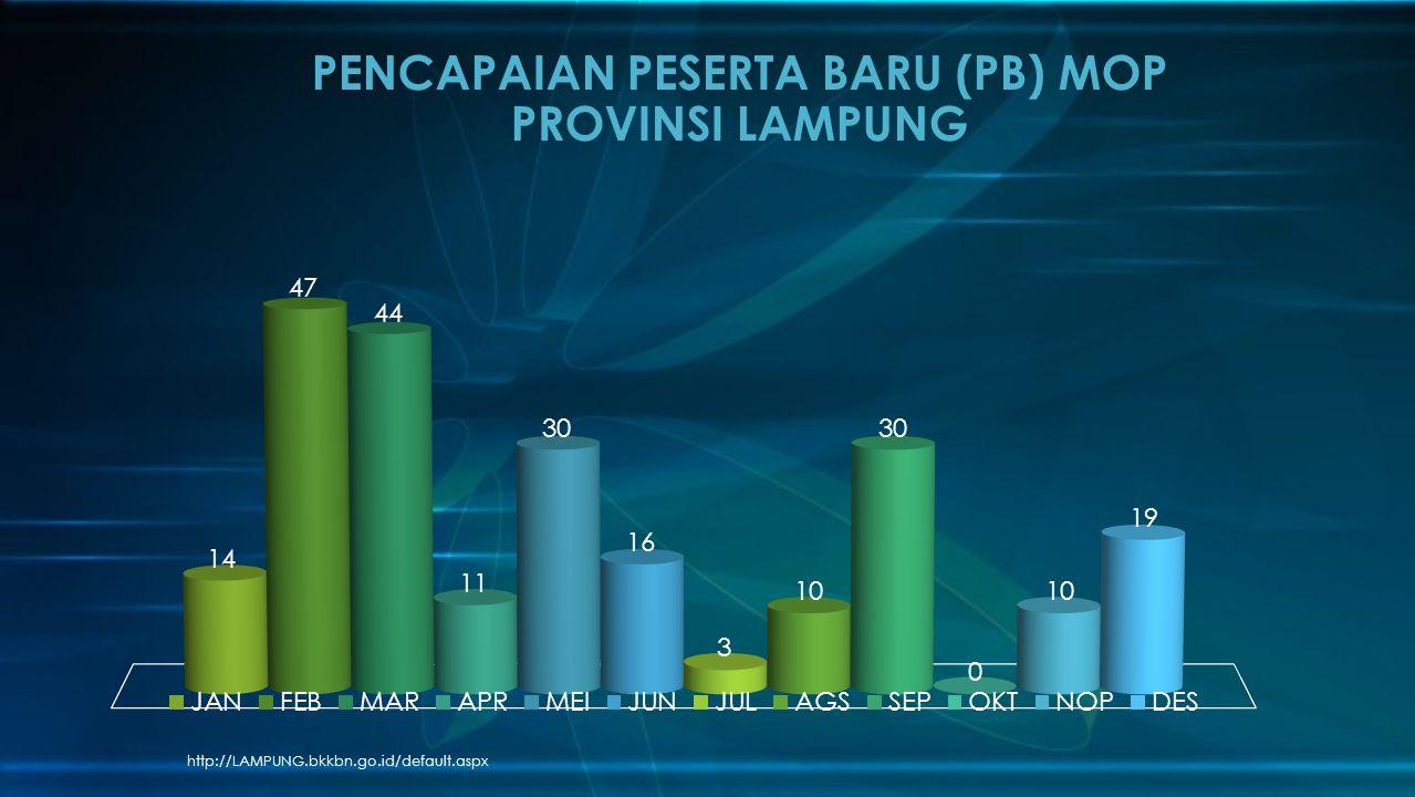 http://LAMPUNG.bkkbn.go.id/default.aspx PENCAPAIAN PESERTA BARU (PB) MOP PROVINSI LAMPUNG
