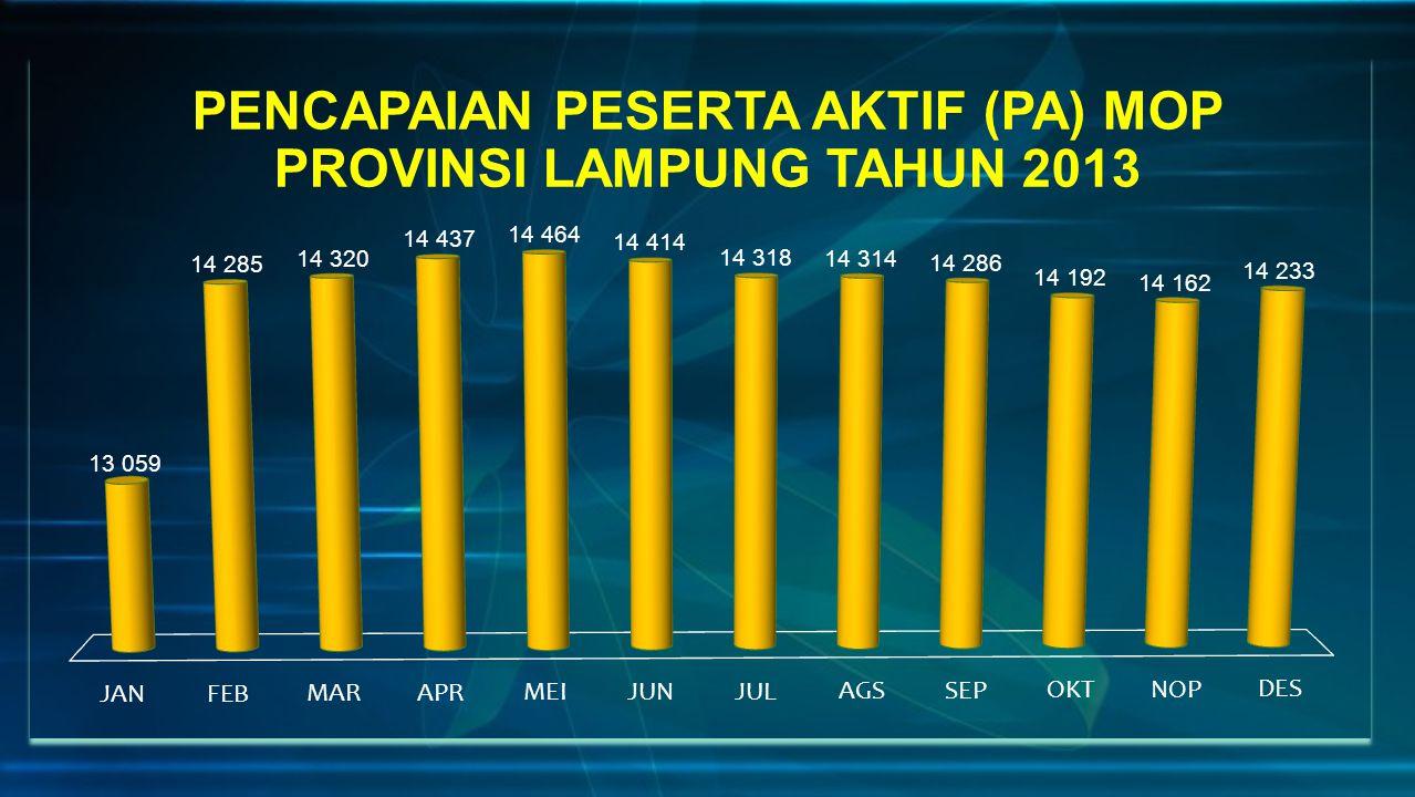 PENCAPAIAN PESERTA AKTIF (PA) MOP PROVINSI LAMPUNG TAHUN 2013