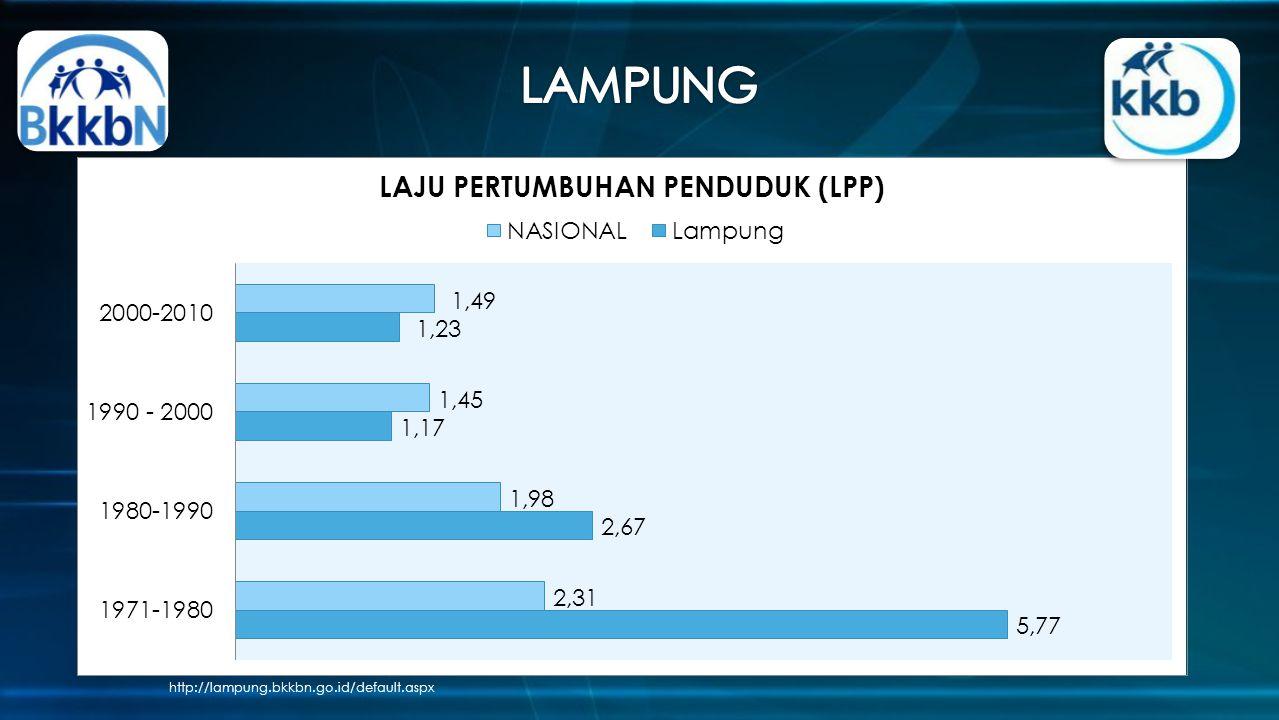 http://lampung.bkkbn.go.id/default.aspx