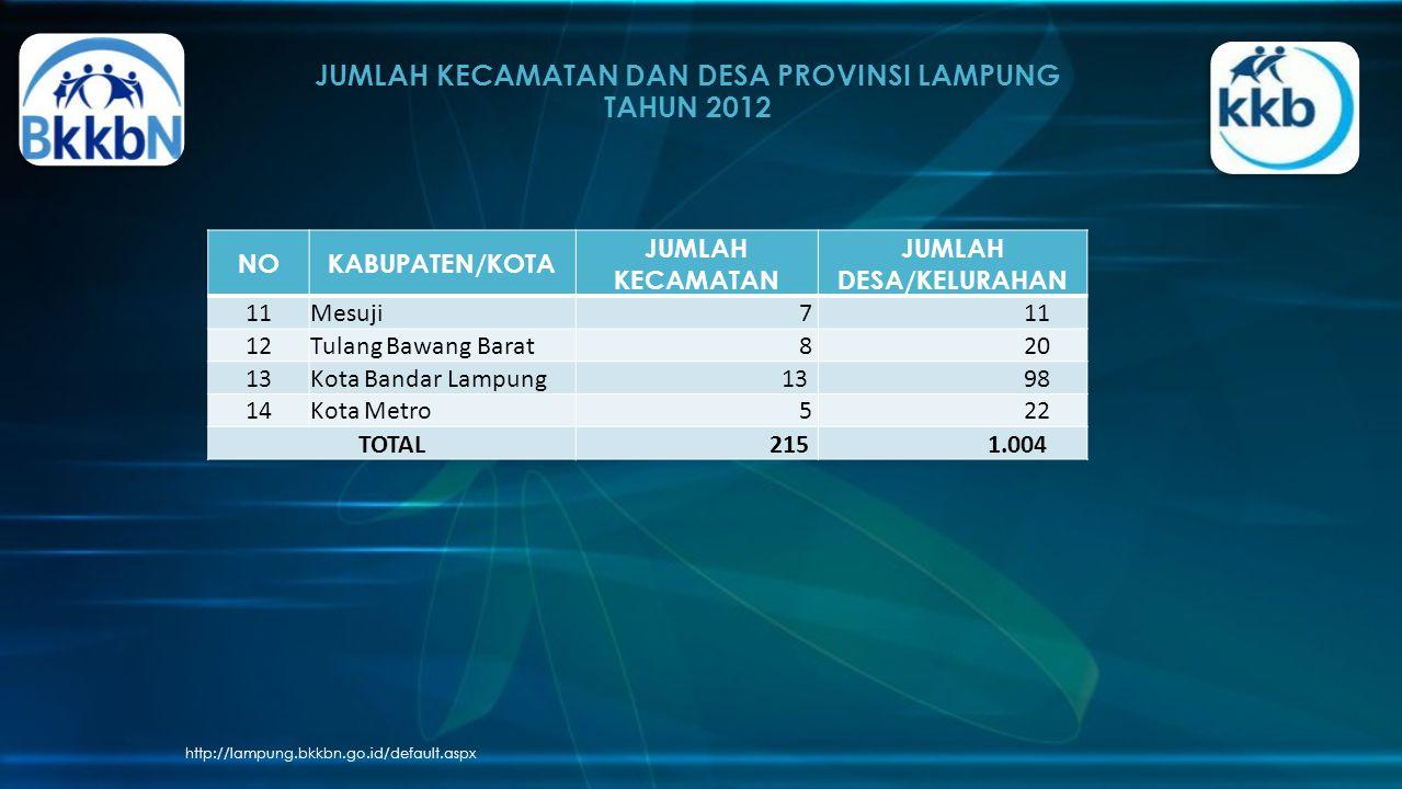JUMLAH KECAMATAN DAN DESA PROVINSI LAMPUNG TAHUN 2012 http://lampung.bkkbn.go.id/default.aspx NOKABUPATEN/KOTA JUMLAH KECAMATAN JUMLAH DESA/KELURAHAN 11Mesuji 7 11 12Tulang Bawang Barat 8 20 13Kota Bandar Lampung 13 98 14Kota Metro 5 22 TOTAL 215 1.004